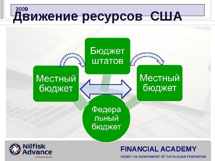 FINANCIAL ACADEMY UNDER THE GOVERNMENT OF THE RUSSIAN FEDERATION  2009 Движение ресурсов США