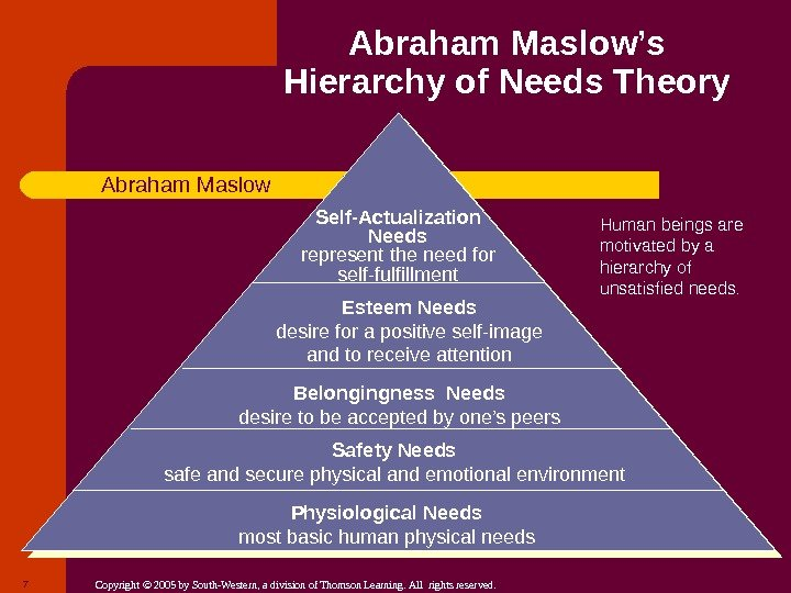 the subjective viewpoints of emotion and motivation in maslows hierarchy of needs One basic theory behind this passion is maslow's hierarchy of needs and emotion felt by helpline counsellors viewpoints of helpline counsellors.