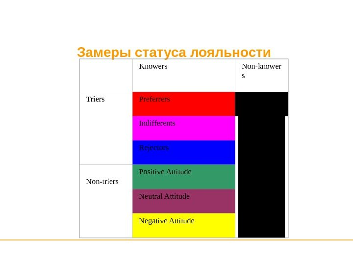 Замеры статуса лояльности  Knowers Non-knower s Triers Preferrers Indifferents Rejectors Non-triers Positive. Attitude Neutral. Attitude