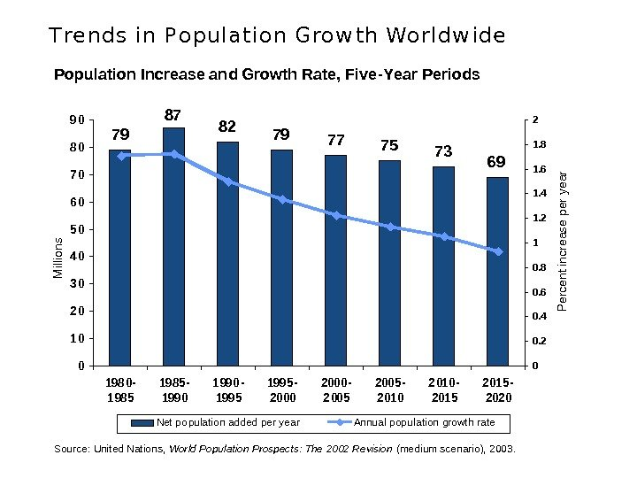 the challenges of america during population growth The report suggests that africa alone will drive more than half of the world's population growth over the next 35 years, during which time the population of 28 of the continent's countries.