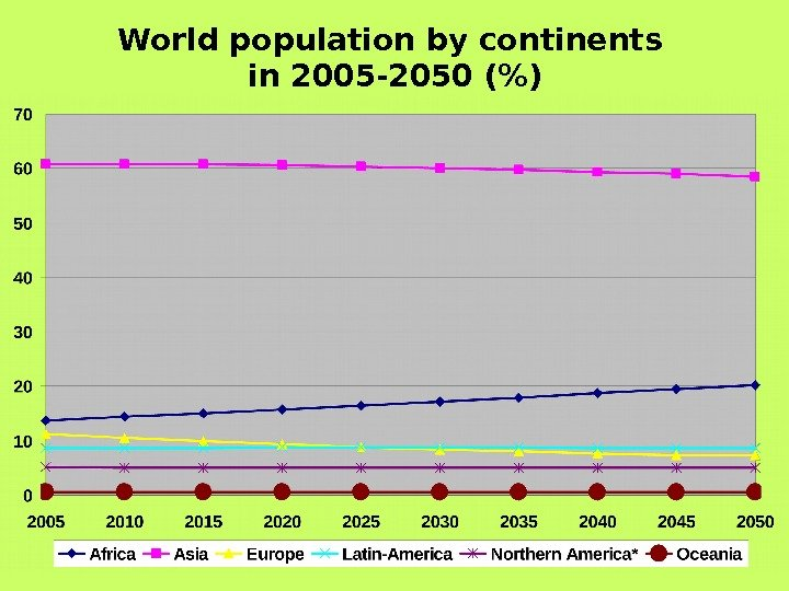 an analysis of the population in the world today World vehicle population tops 1 billion units the 36% rise in vehicles last year was the largest percentage increase since 2000, while the 356 million year-to-year unit increase was the second.