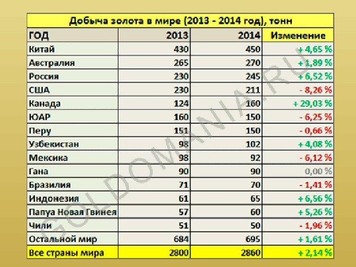 Казахстан занимает третье место после россии и украины в снг по запасам железной руды (16,6 млрд т).