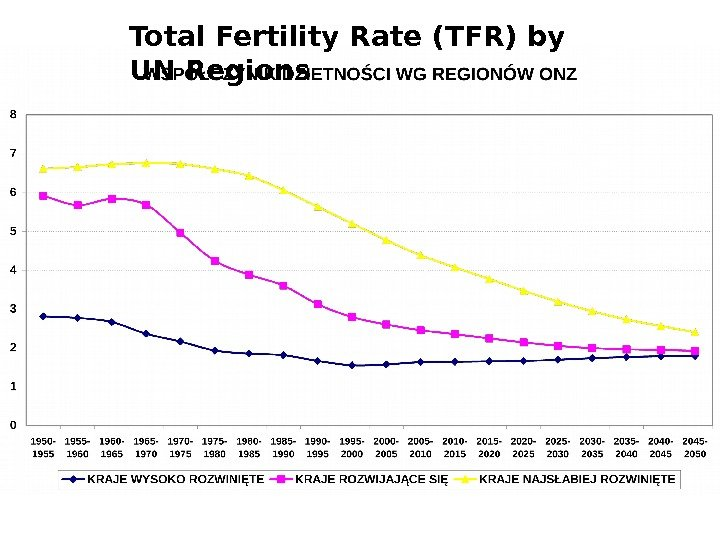 Total Fertility Rate (TFR) by UN Regions