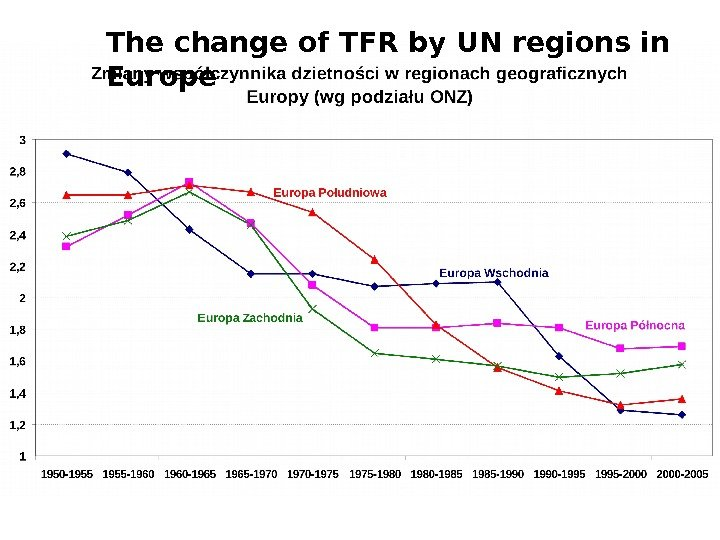 The change of TFR by UN regions in Europe