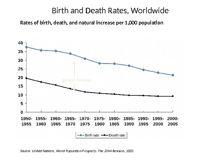 Rates of birth, death, and natural increase per 1, 000 population Natural Increase Source: United Nations,