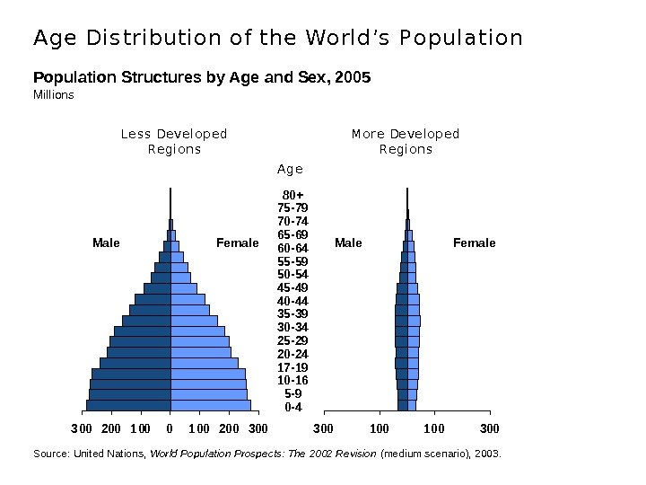 Population Structures by Age and Sex, 2005 Millions 300 100 300300 200 100 200 300 L