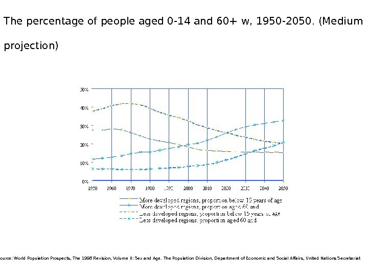 The percentage of people aged 0 -14 and 60+ w, 1950 -2050. (Medium projection)  Source: