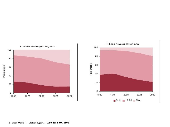 Source: World Population Ageing: 1950 -2050, UN, 2002