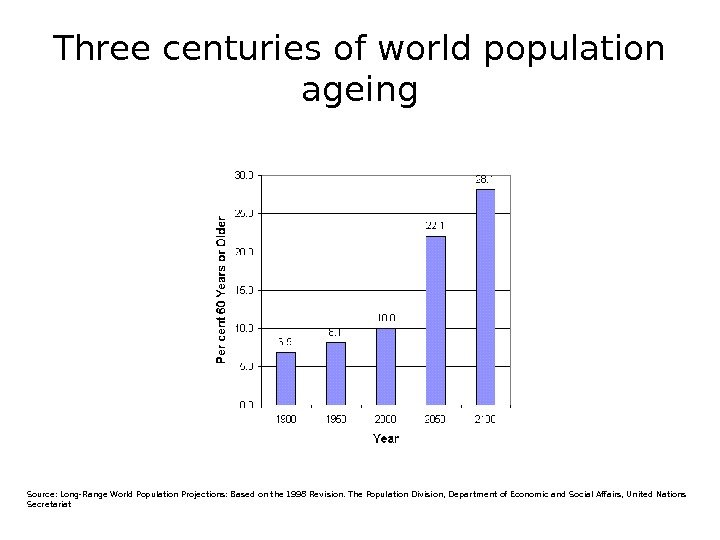 Three centuries of world population ageing Source: Long-Range World Population Projections: Based on the 1998 Revision.
