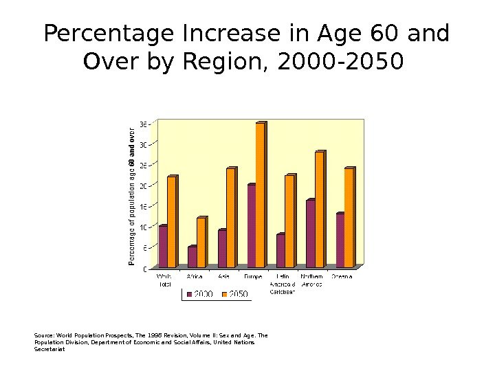 Percentage Increase in Age 60 and Over by Region, 2000 -2050 Source: World Population Prospects, The