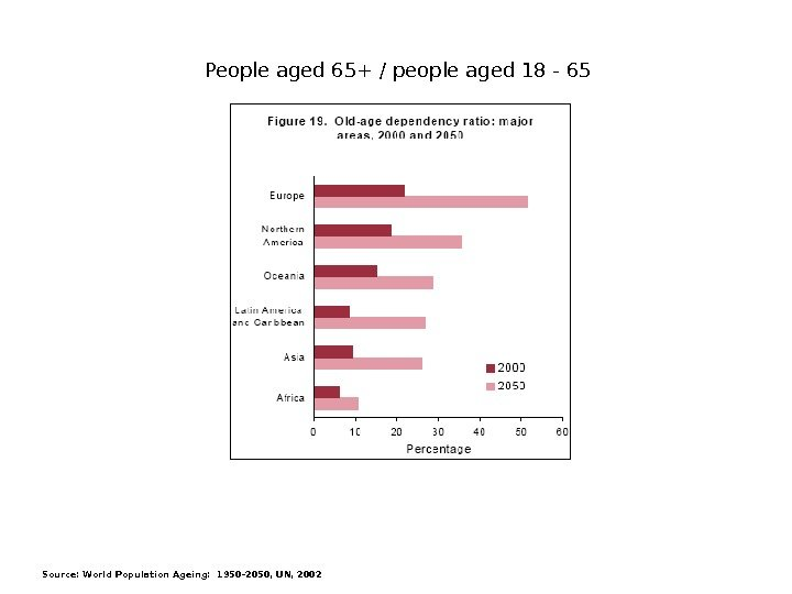 Source: World Population Ageing: 1950 -2050, UN, 2002 People aged 65+ / people aged 18 -