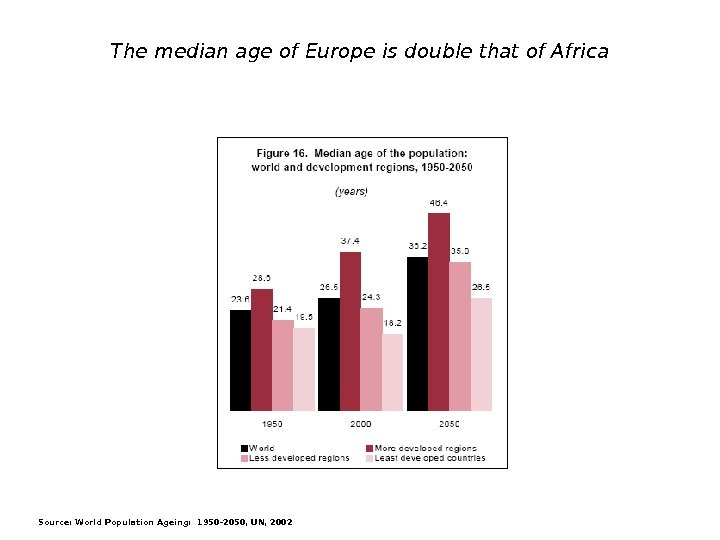 The median age of Europe is double that of Africa Source: World Population Ageing: 1950 -2050,
