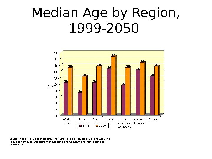 Median Age by Region,  1999 -2050 Source: World Population Prospects, The 1998 Revision, Volume II: