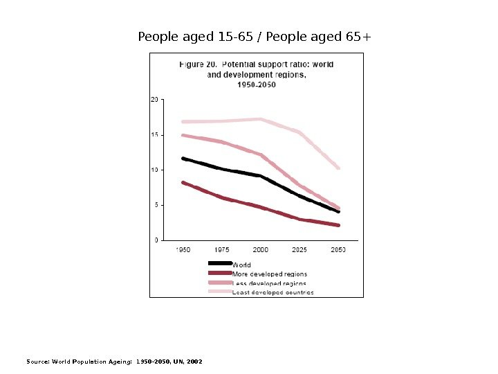 Source: World Population Ageing: 1950 -2050, UN, 2002 People aged 15 -65 / People aged 65+