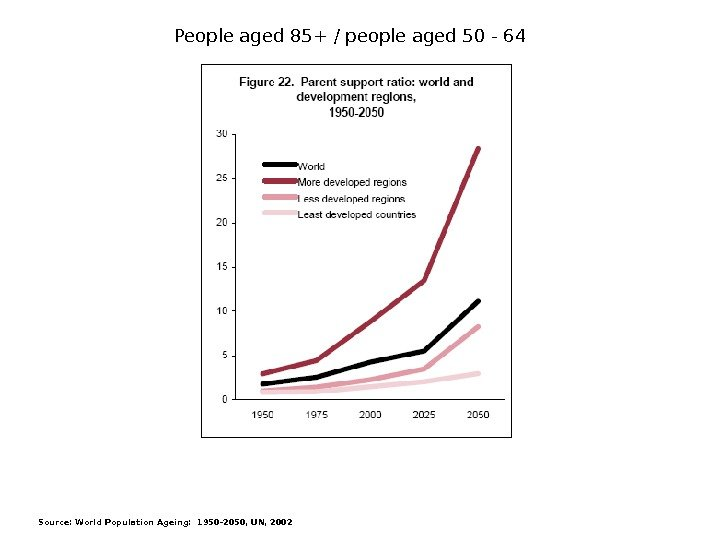 Source: World Population Ageing: 1950 -2050, UN, 2002 People aged 85+ / people aged 50 -