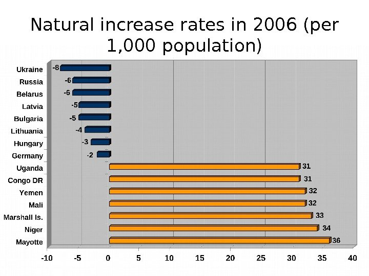 Natural increase rates in 2006 (per 1, 000 population)