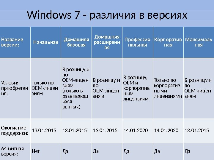 Windows 7 - различия в версиях Название версии: Начальная Домашняя базовая Домашняя расширенн ая Профессио нальная