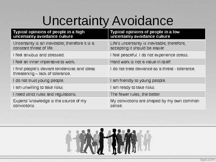 Typical opinions of people in a high uncertainty avoidance culture Typical opinions of people in a