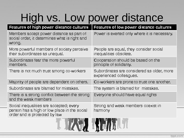 High vs. Low power distance Features of high power distance cultures Features of low power distance