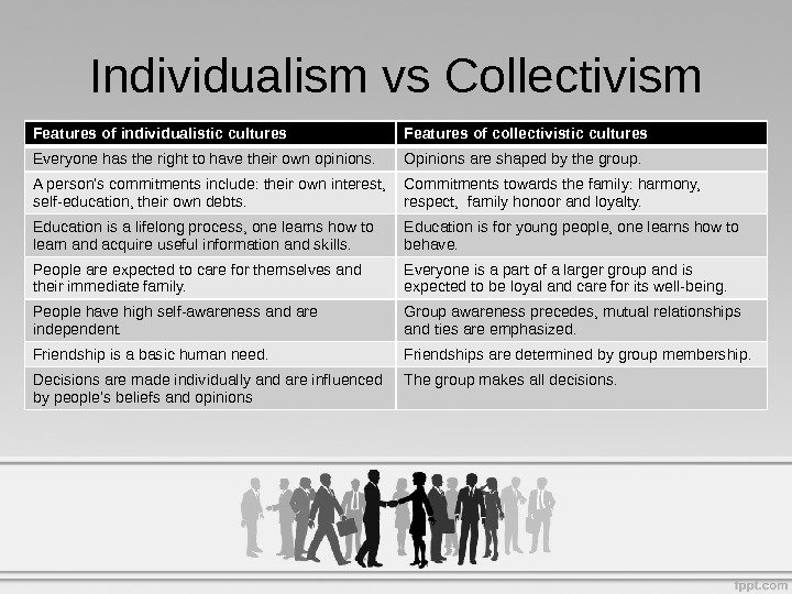 Individualism vs Collectivism Features of individualistic cultures Features of collectivistic cultures Everyone has the right to