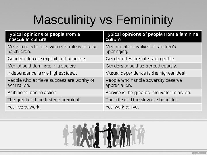 Masculinity vs Femininity Typical opinions of people from a masculine culture Typical opinions of people from