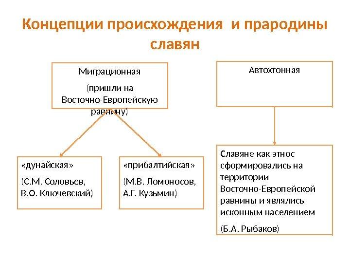 рыбаков о происхождении восточных славян