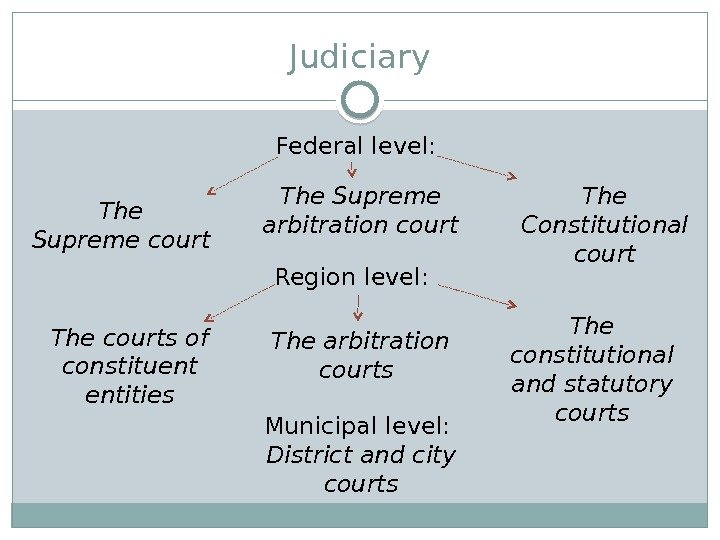 Judiciary Federallevel: The Supremecourt The Supreme arbitration court The Constitutional court Region level: The courts of