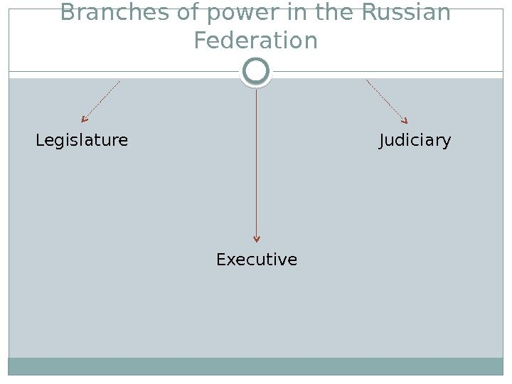 Branches of power in the Russian Federation Legislature Executive Judiciary