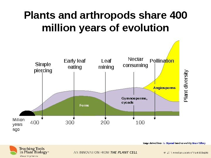 Plants and arthropods share 400 million years of evolution Image derived from :  L. Shyamal