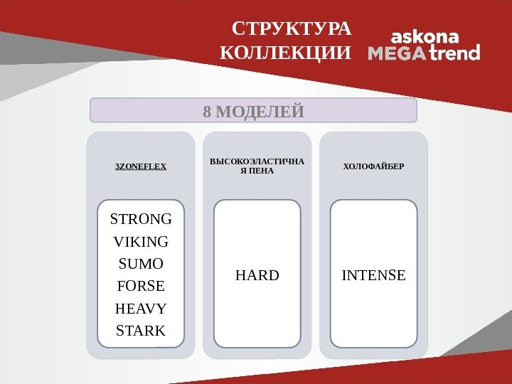 СТРУКТУРА КОЛЛЕКЦИИ уео 3 ZONEFLEX STRONG VIKING SUMO FORSE HEAVY STARK ВЫСОКОЭЛАСТИЧНА Я ПЕНА HARD ХОЛОФАЙБЕР