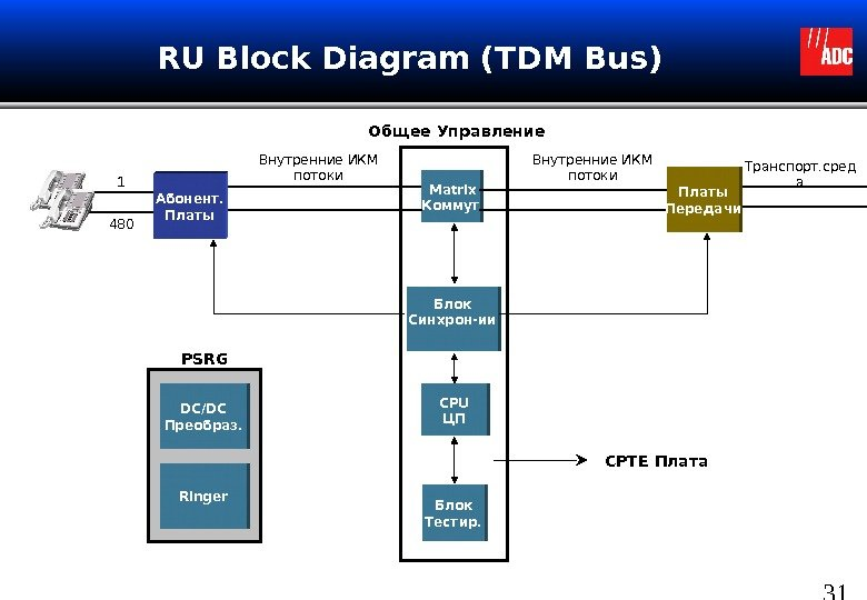31 RU Block Diagram (TDM Bus)  Matrix Коммут CPU ЦП Блок Тестир. Блок Синхрон-ии.