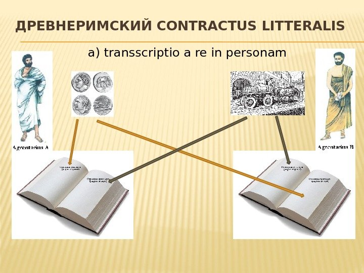 ДРЕВНЕРИМСКИЙ CONTRACTUS LITTERALIS a) transscriptio a re in personam