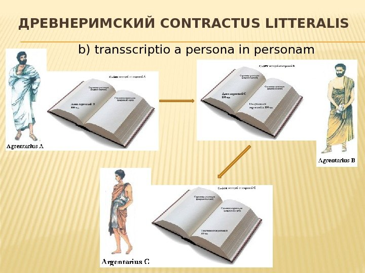 ДРЕВНЕРИМСКИЙ CONTRACTUS LITTERALIS b) transscriptio a persona in personam