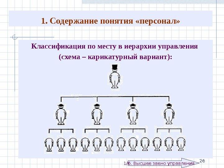 Иерархическая схема в организации