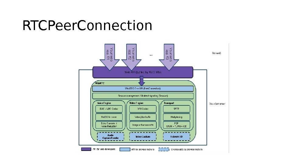 RTCPeer. Connection