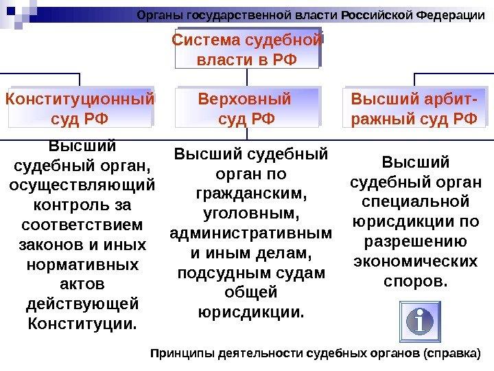 Органы судебной власти 2016