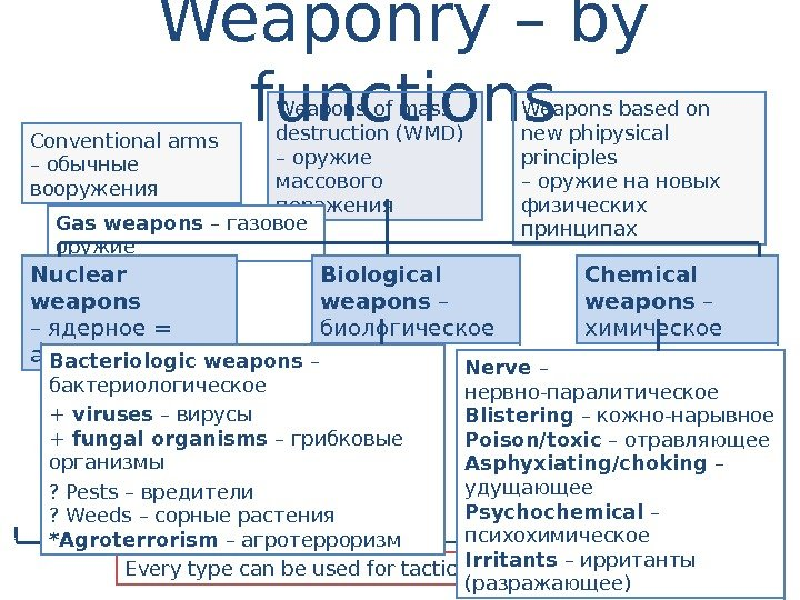 Weaponry – by functions Conventional  arms – обычные вооружения Weap ons of mass destruction (WMD)