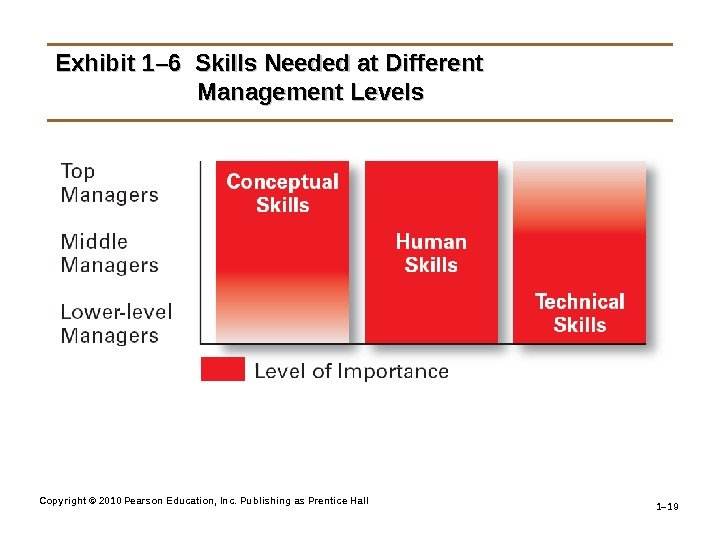 Copyright © 2010 Pearson Education, Inc. Publishing as Prentice Hall 1– 19 Exhibit 1– 6 Skills