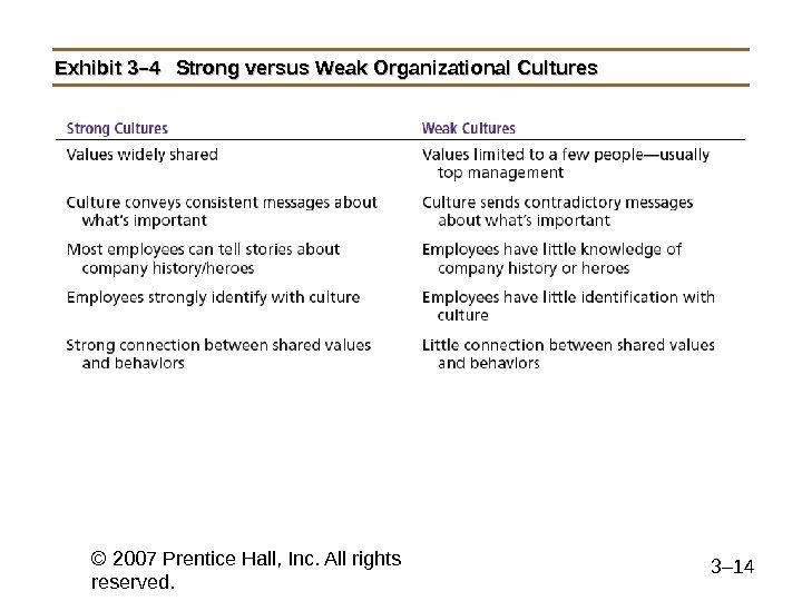© 2007 Prentice Hall, Inc. All rights reserved. 3– 14 Exhibit 3– 4 Strong versus Weak