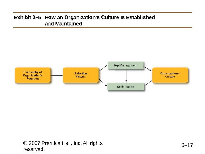 © 2007 Prentice Hall, Inc. All rights reserved. 3– 17 Exhibit 3– 5 How an Organization's