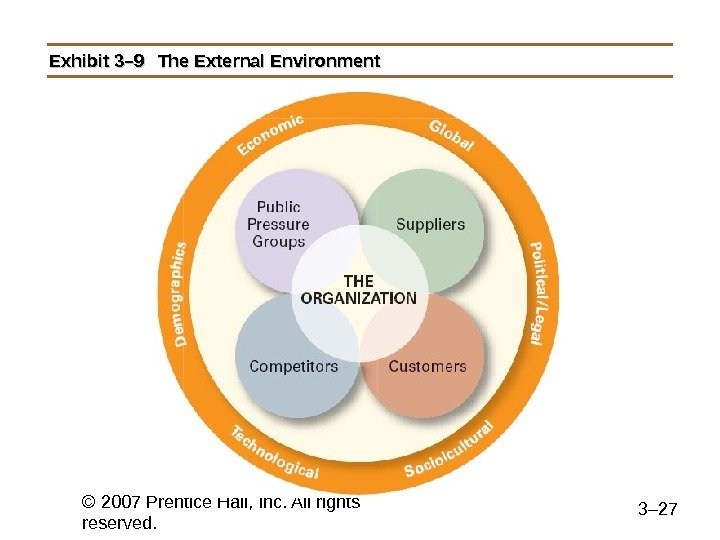 © 2007 Prentice Hall, Inc. All rights reserved. 3– 27 Exhibit 3– 9 The External Environment