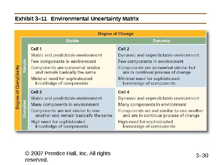 © 2007 Prentice Hall, Inc. All rights reserved. 3– 30 Exhibit 3– 11 Environmental Uncertainty Matrix