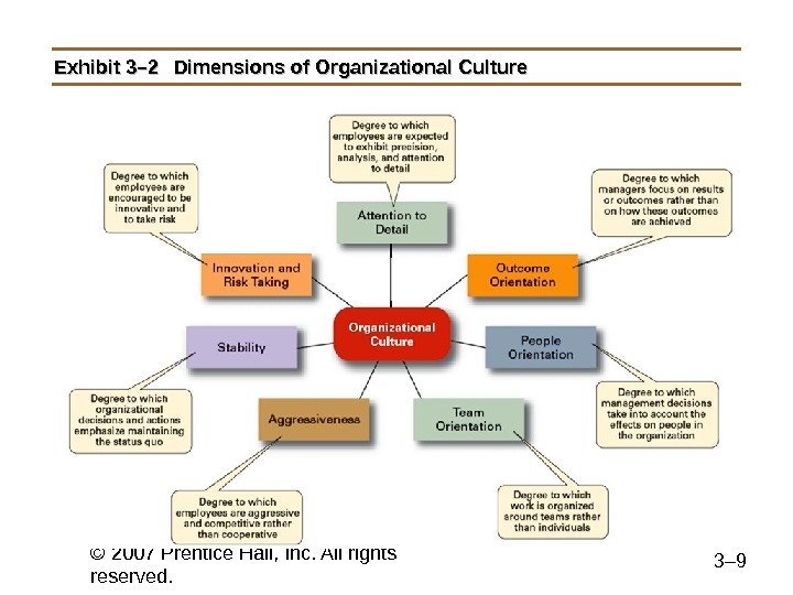 © 2007 Prentice Hall, Inc. All rights reserved. 3– 9 Exhibit 3– 2 Dimensions of Organizational