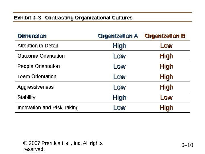 © 2007 Prentice Hall, Inc. All rights reserved. 3– 10 Exhibit 3– 3 Contrasting Organizational Cultures