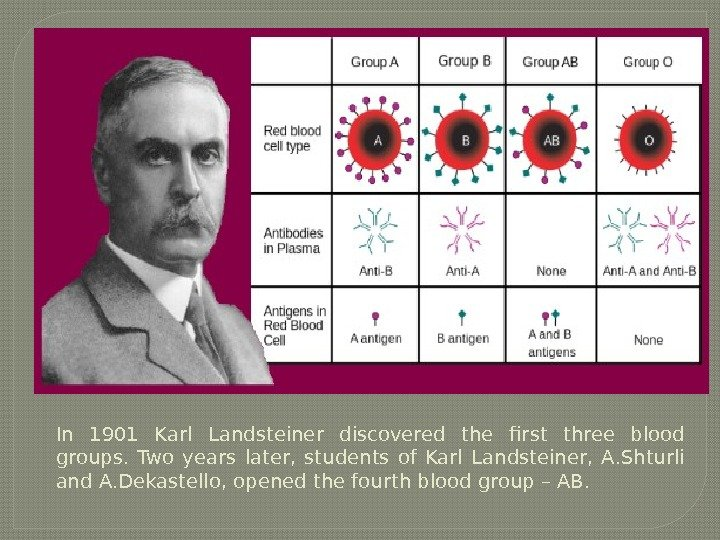 In 1901 Karl Landsteiner discovered the first three blood groups.  Two years later,  students