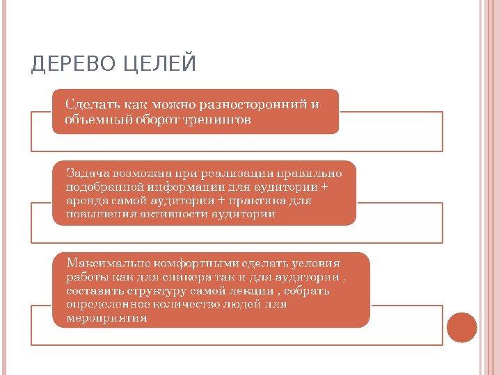 теста: метод дерева целей в государственном управлении видео