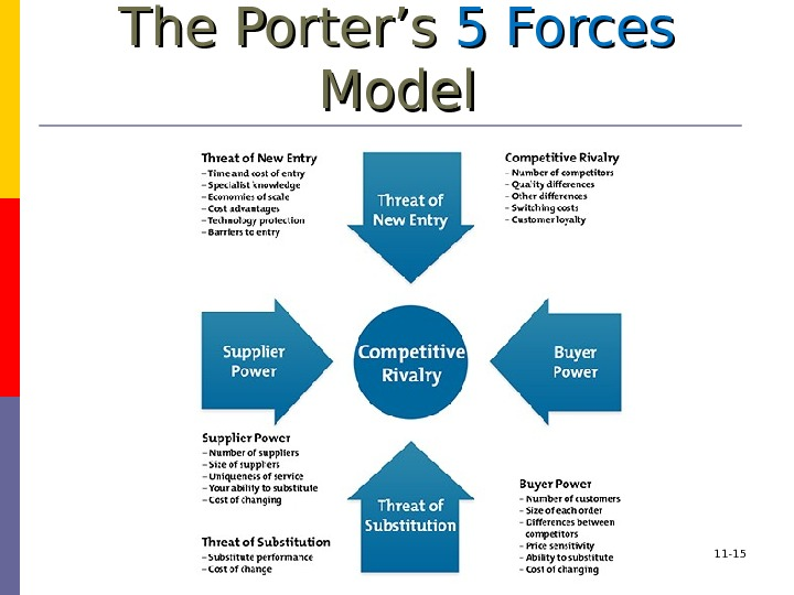 The Porter's 5 Forces Model 11 - 15