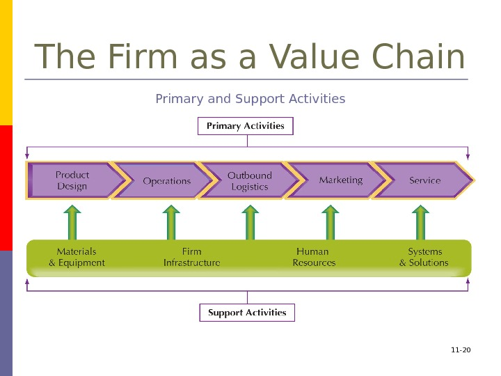 11 - 20 The Firm as a Value Chain Primary and Support Activities