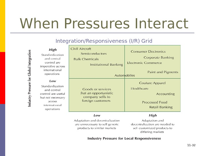 11 - 32 When Pressures Interact Integration/Responsiveness (I/R) Grid