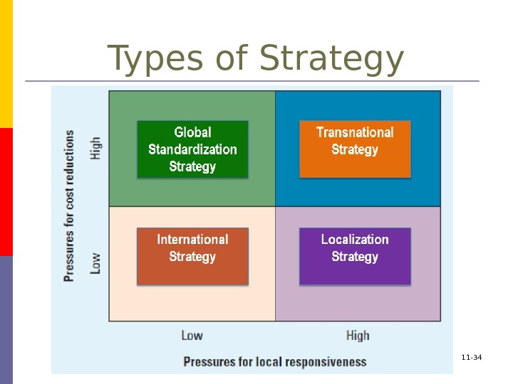 11 - 34 Types of Strategy